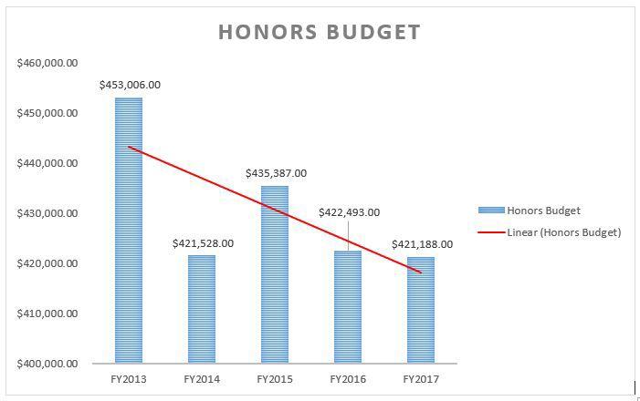 Honors+Program+lacks+resources