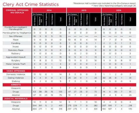 The above data reflects the amount of occurrences for various crimes at NIU's DeKalb campus in 2014, 2015 and 2016. The data was collected for the 2017 to 2018 Annual Safety and Security Report, which is published in compliance with the Clery Act.