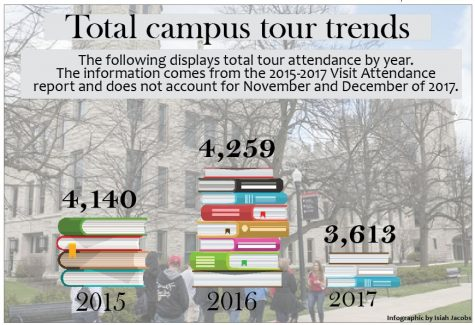 Campus tours attract future Huskies
