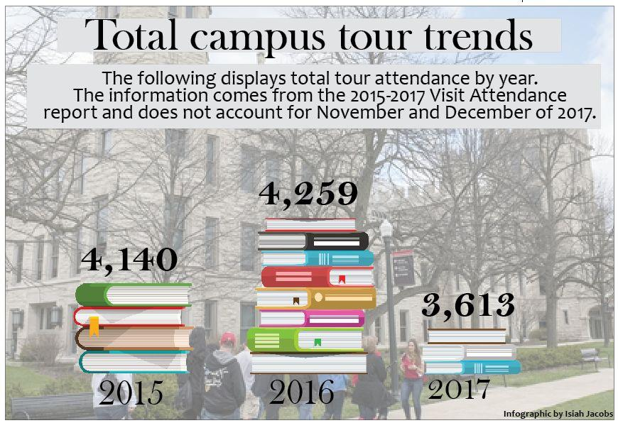 Campus+tours+attract+future+Huskies