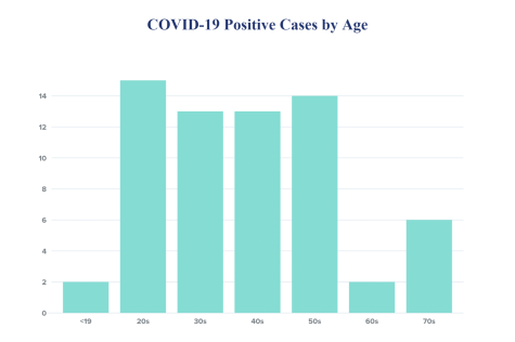 DeKalb County COVID-19 cases increases to 65