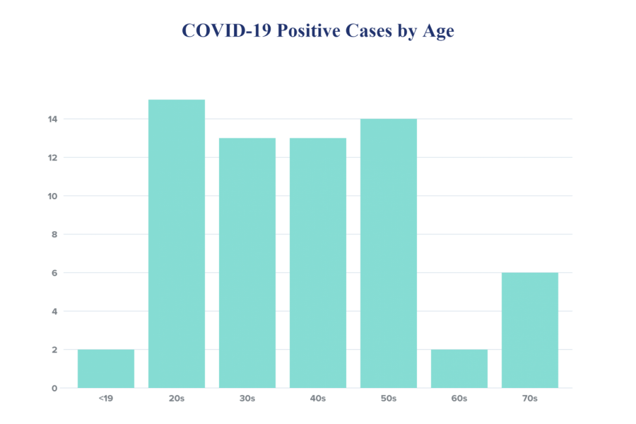 DeKalb+County+COVID-19+cases+increases+to+65