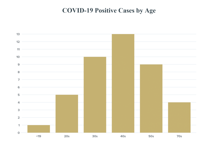 DeKalb+County+COVID-19+cases+rise+to+42