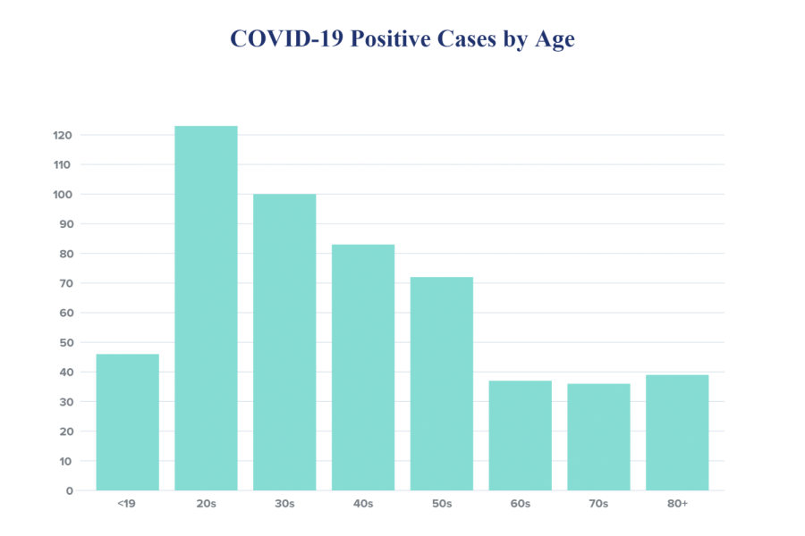County+COVID-19+cases+rise+to+536