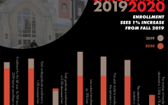 Enrollment sees 1% increase from Fall 2019