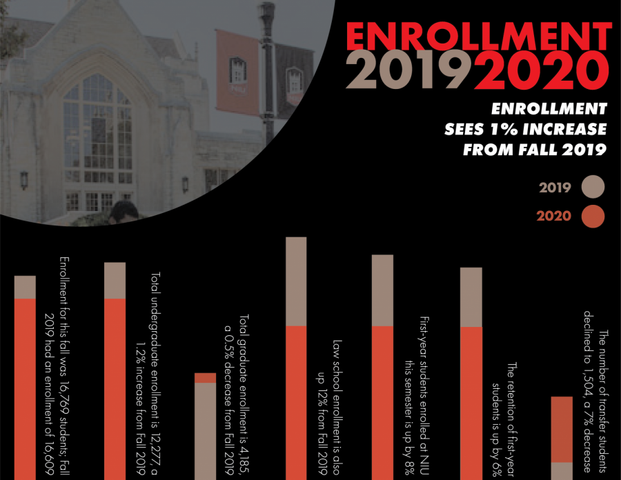 Enrollment+sees+1%25+increase+from+Fall+2019