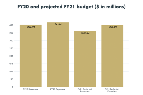Revenues and expenses for the FY20 and projected FY21 budgets are highlighted above.