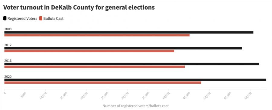Source: DeKalb County Clerk and Recorder website.