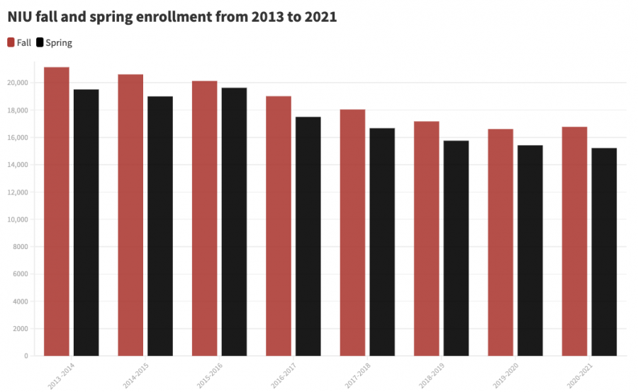 The+10-day+count+of+enrollment+for+this+spring+was+15%2C216+students%2C+a+drop+of+1.3%25+from+Spring+2020.