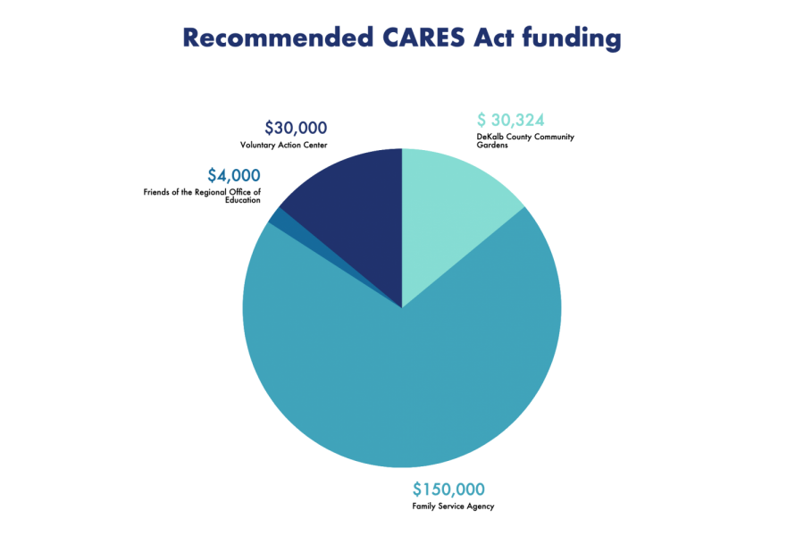 Graph of recommended CARES Act funding