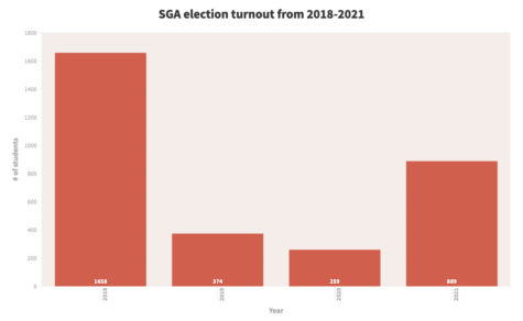SGA sees increase in voter turnout for spring elections