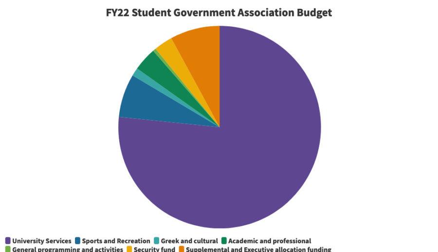 SGA+Senate+passes+%241.1+million+budget+for+FY22