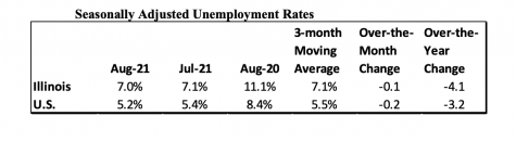 The Illinois Department of Employment Security announced Thursday that the unemployment rate fell to 7% in August.